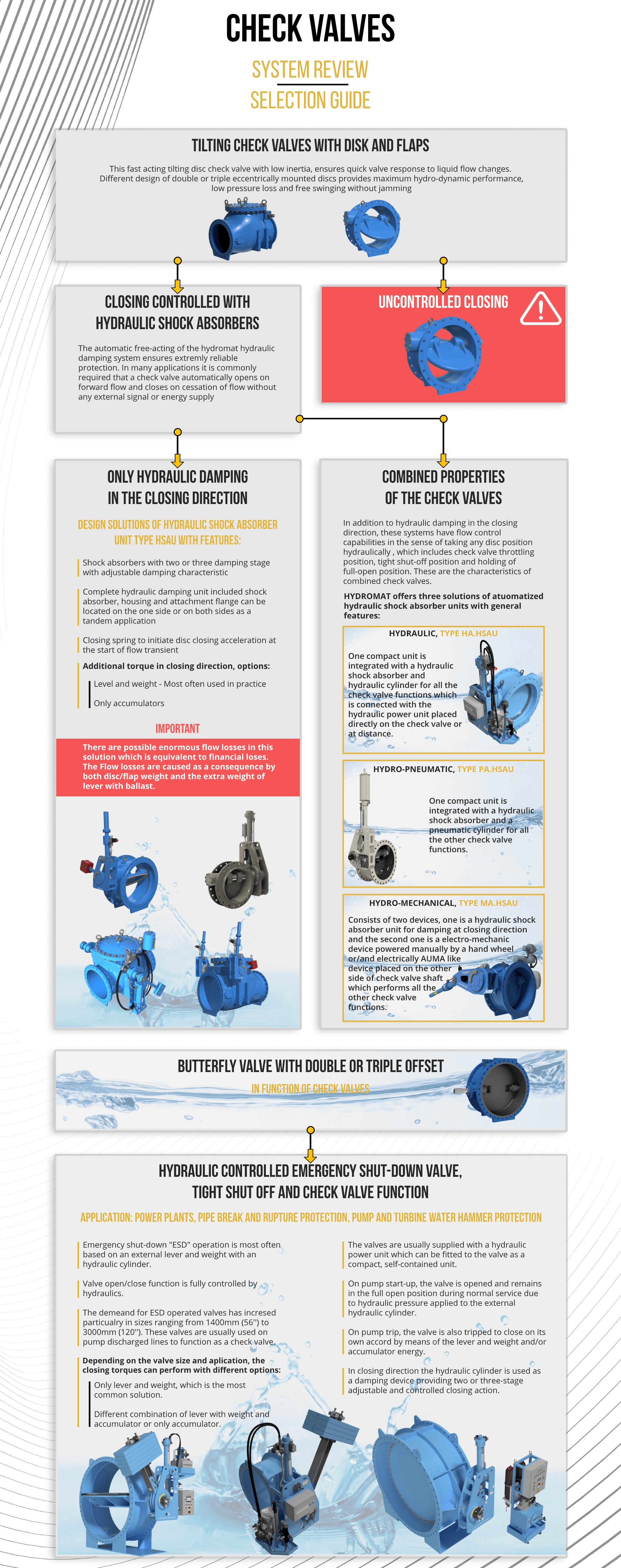 hydromat-check-valve-system-review