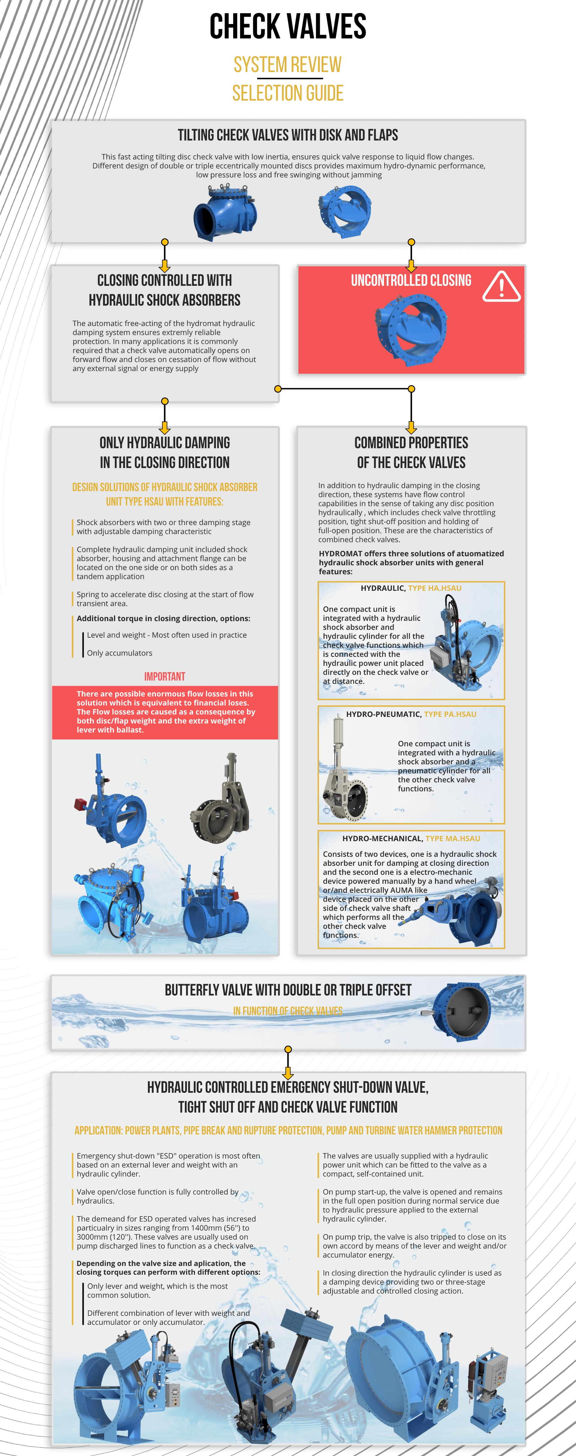hydromat-check-valves-sytsem-review