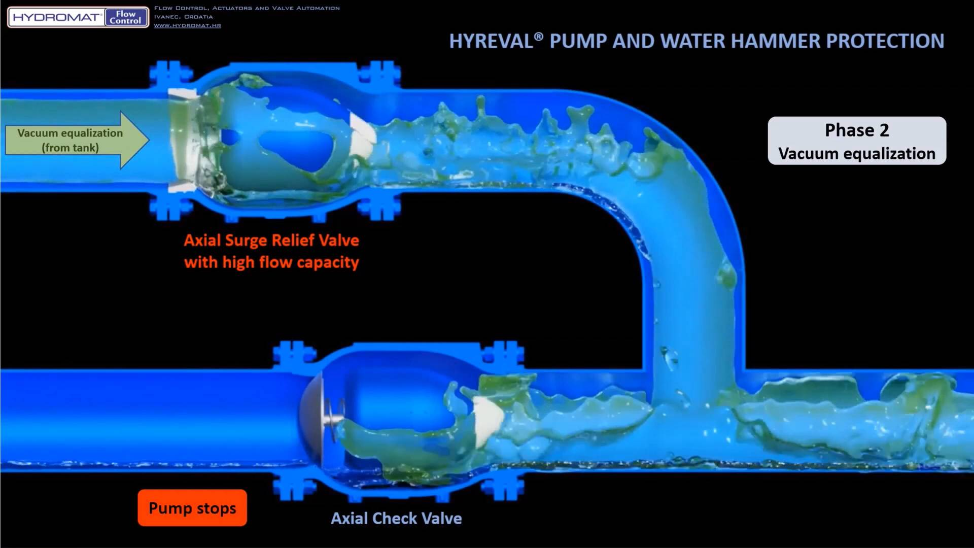 hydromat's water hammer system protection